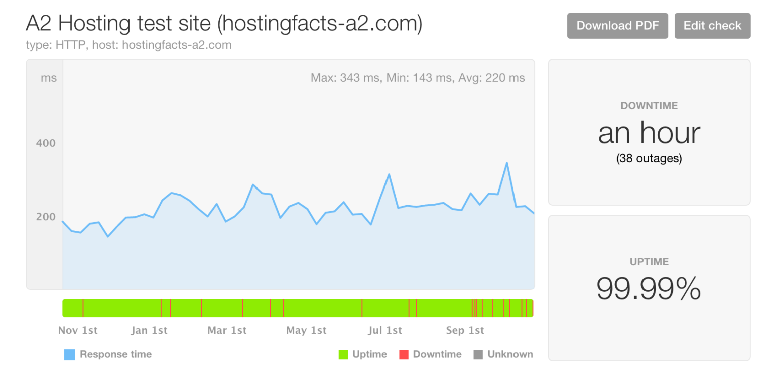 A2Hosting review: uptime and speed