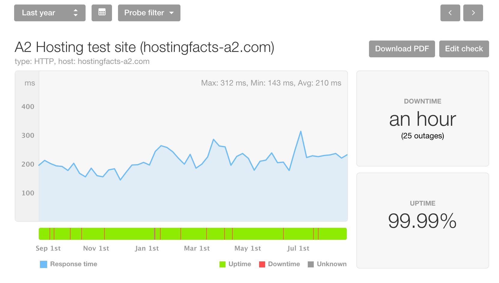 shared hosting siteground deals pay as you go