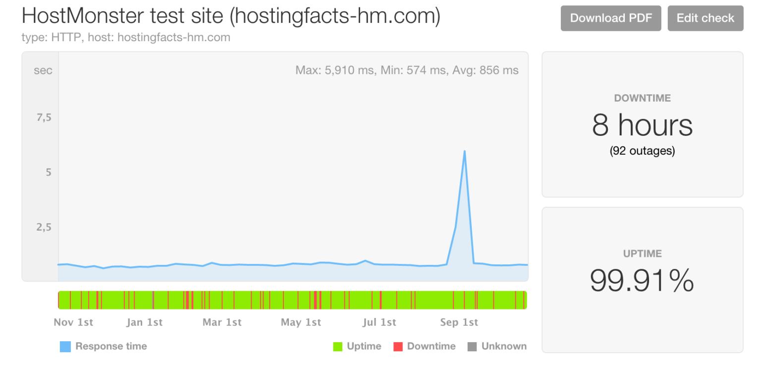 HostMonster performance last 12 months