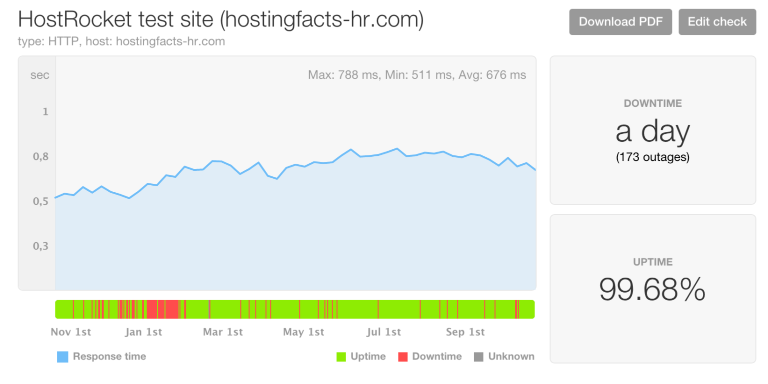 HostRocket performance last 12 months