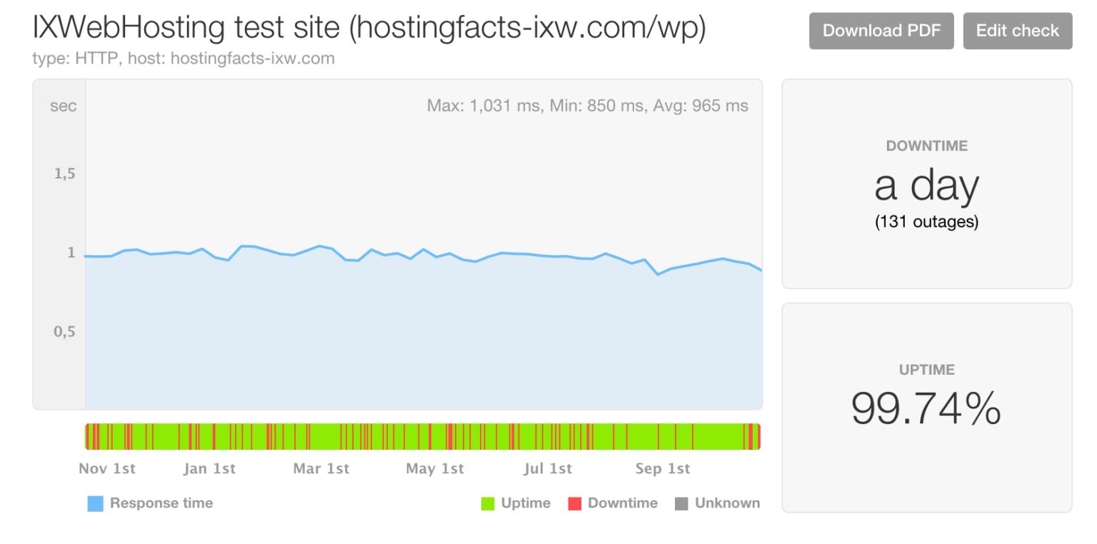 IxWebHosting performance stats