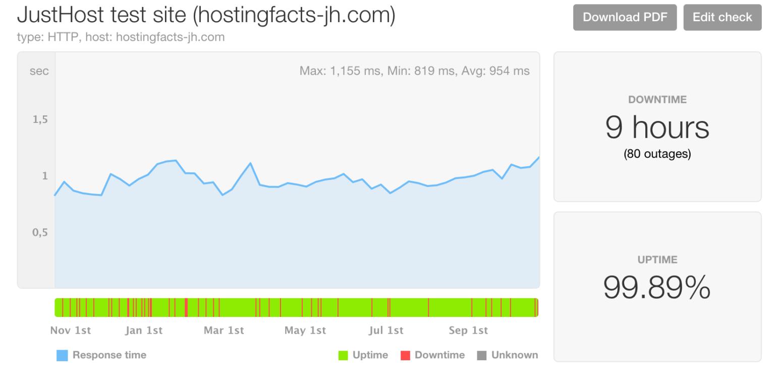 Just Host performance is below average