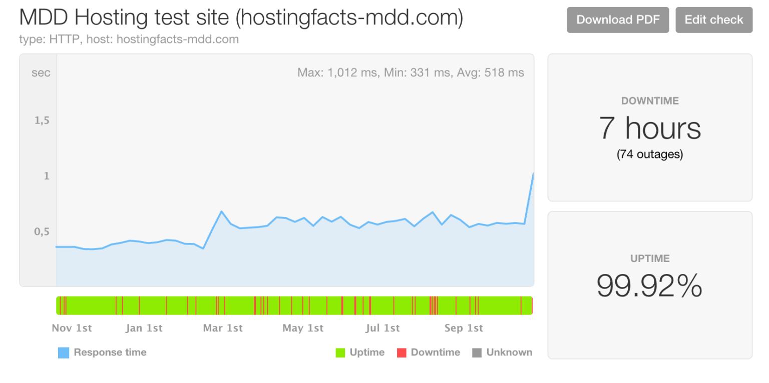 MDDHosting performance stats
