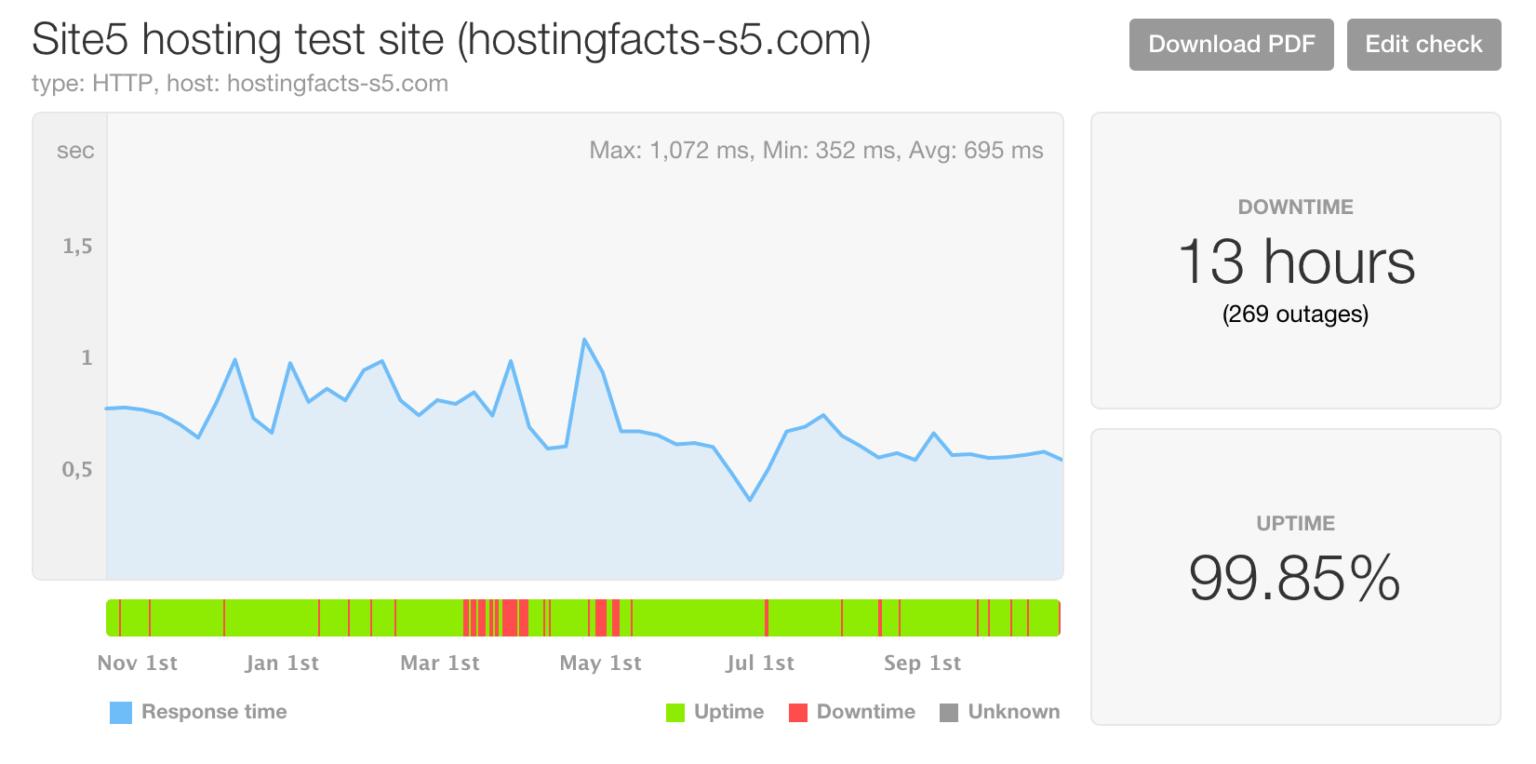 Site5 performance last 12 months