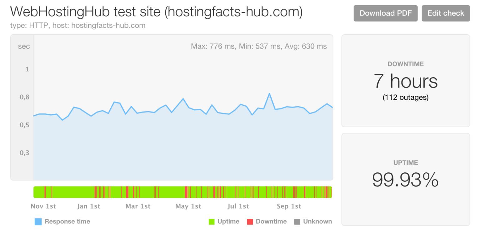 Web Hosting Hub performance (12 months)