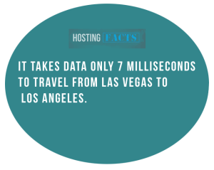 it takes data 7 milliseconds to travel between LA and Las Vegas