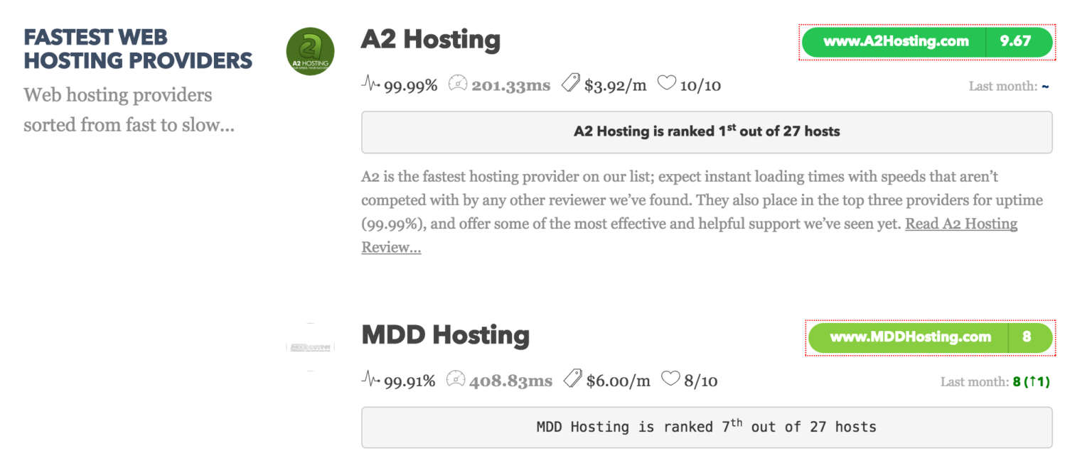 List of fastest web hosting providers