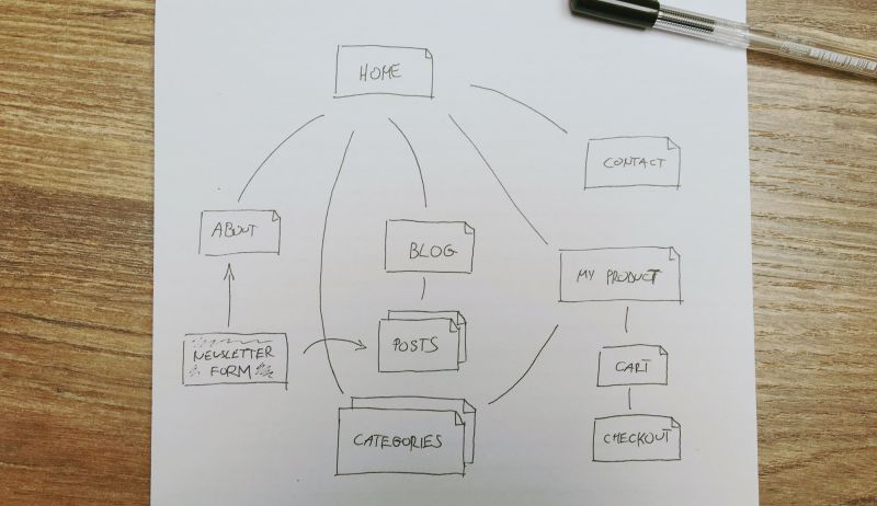 content-structure