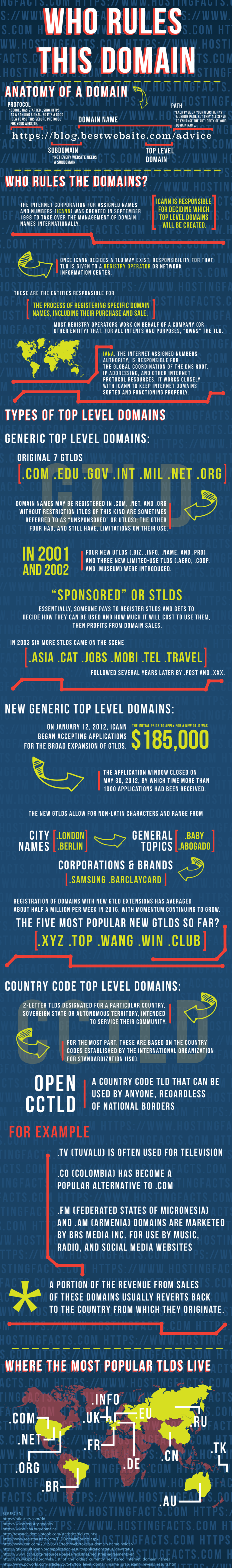 Top Level Domains Explained