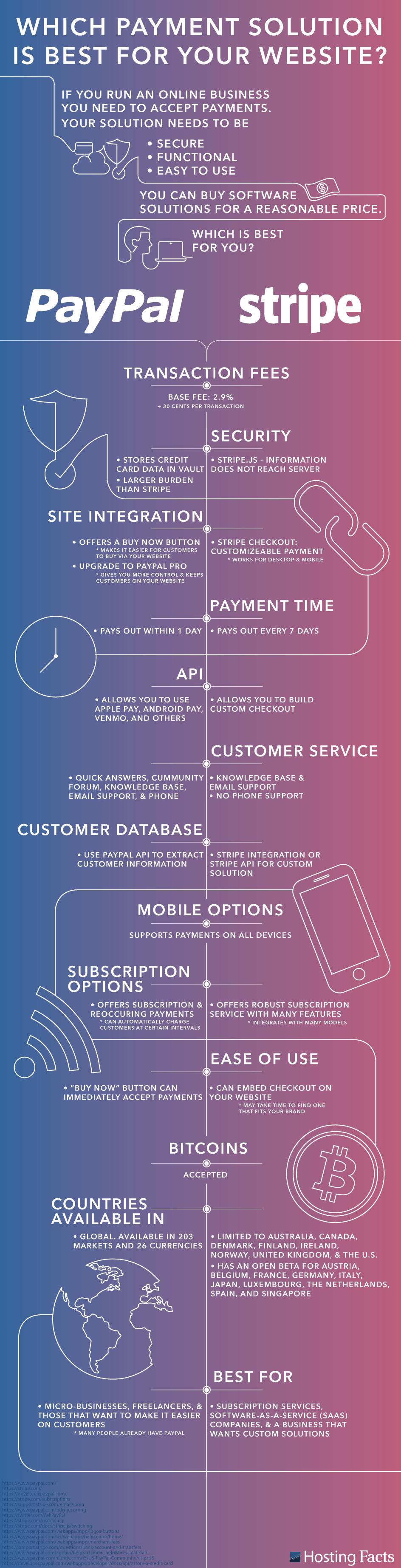PayPal and Stripe Comparison Graphic