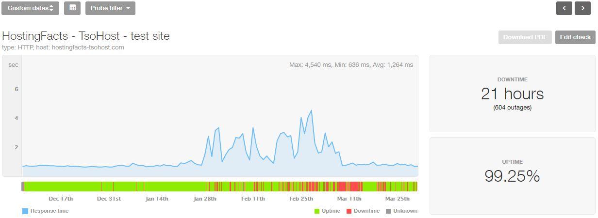 TsoHost last 4-month statistics