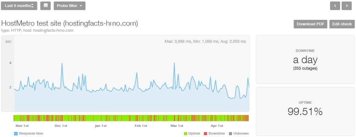 HostMetro uptime, last 8 months
