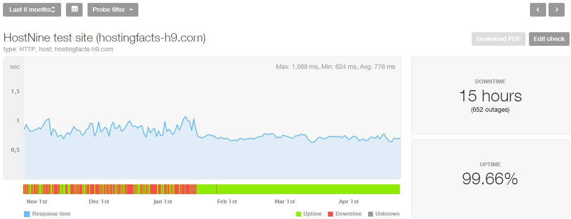 HostNine speed last 6 months