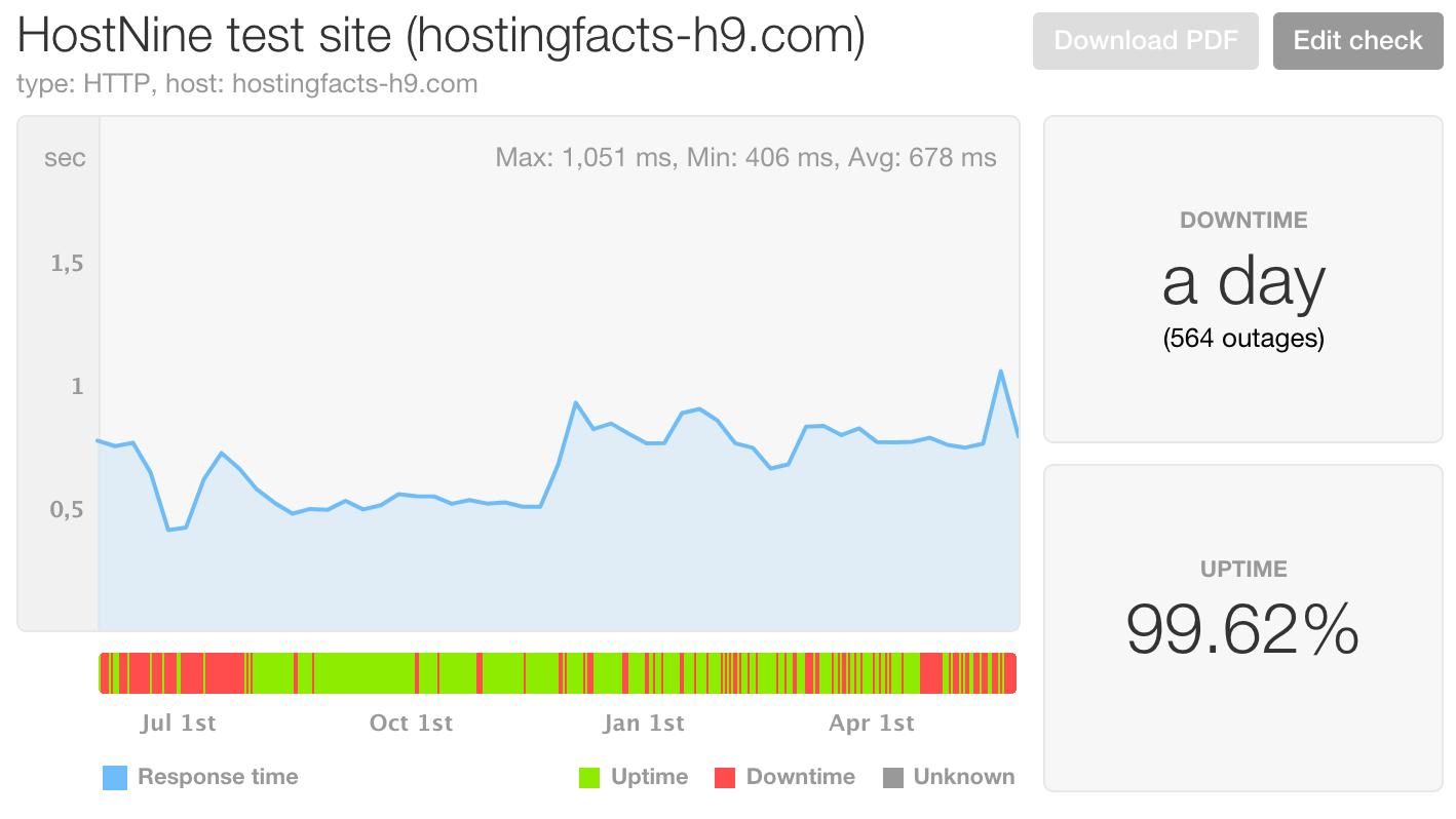 Modern setup host not responding picture - Hostnine Page Load Speed And Uptime Last 12 Months Full Data Can Be Found Here