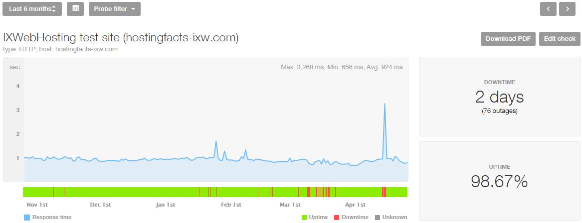 IXWebHosting uptime, last 8 months