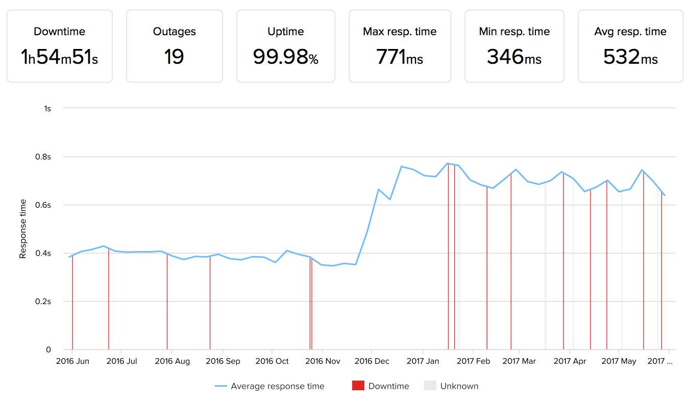 SiteGround正常运行时间性能