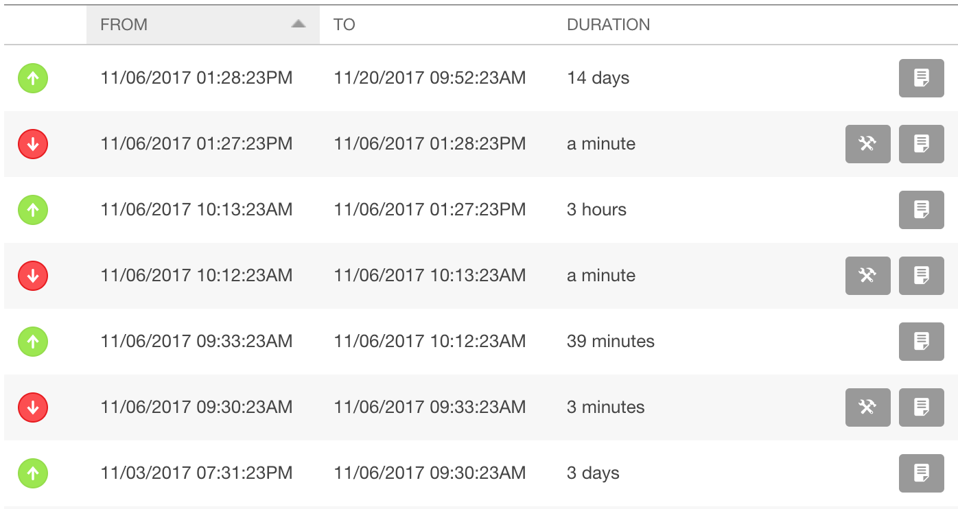 website uptime is important
