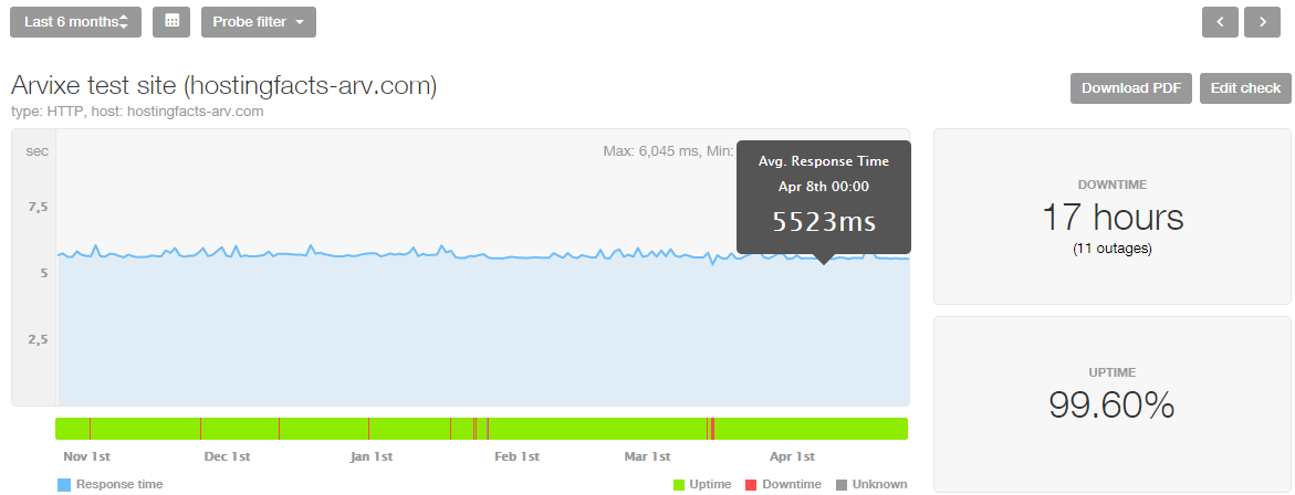 Arvixe uptime, last 8 months