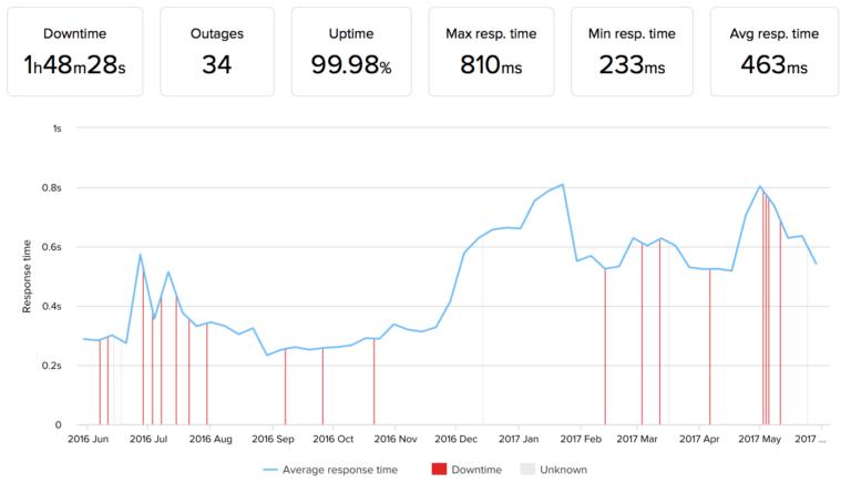 HostGator Cloud performance