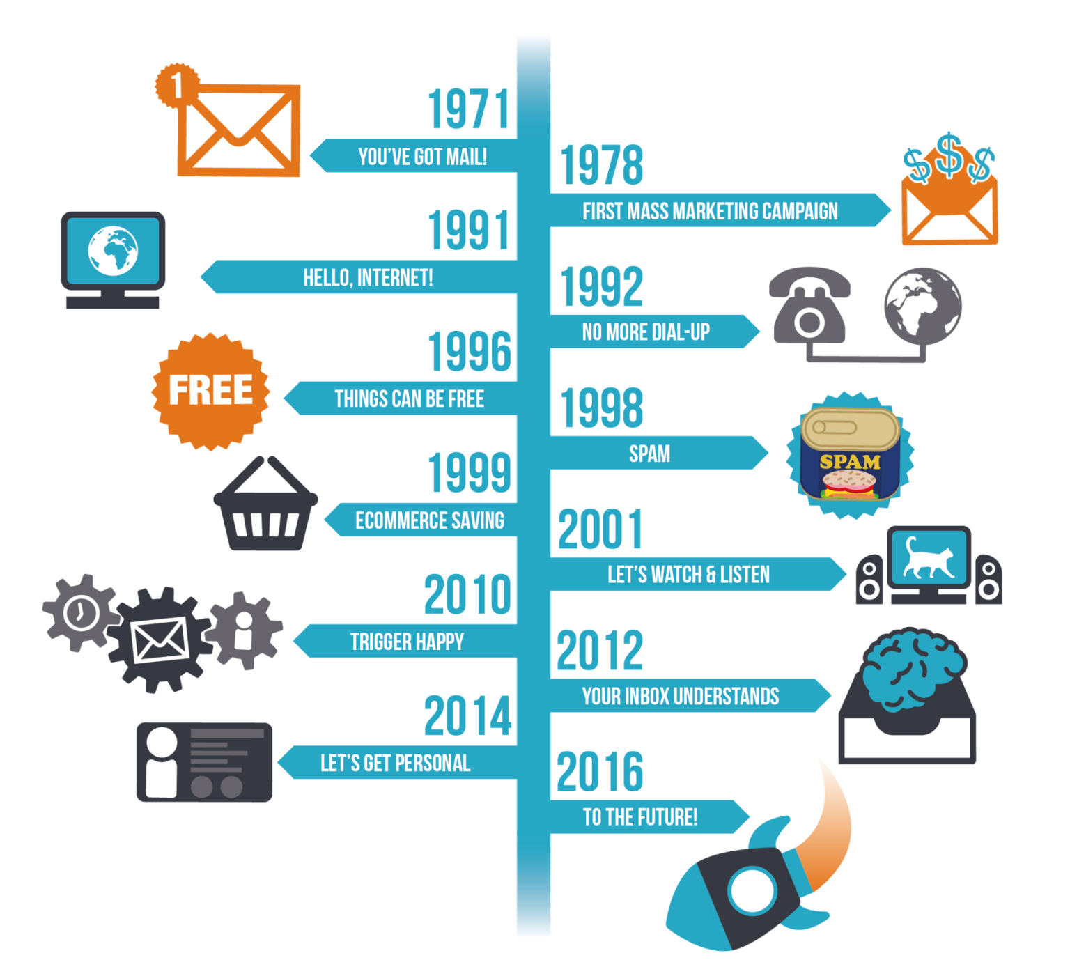 email & email marketing timeline
