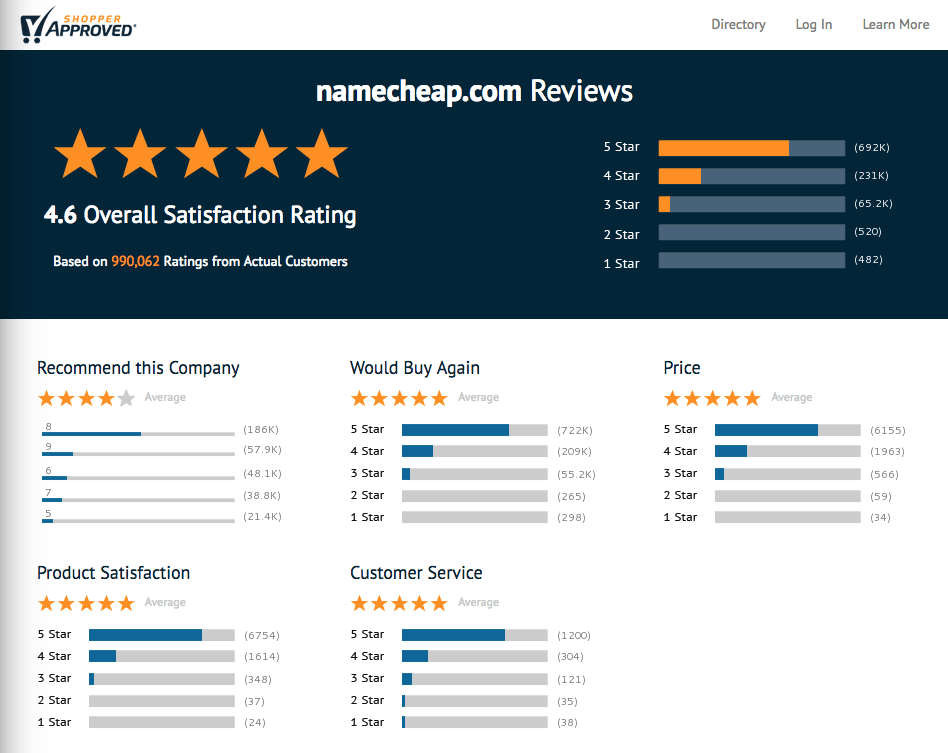 "namecheap reviews on ""shopper approved"""