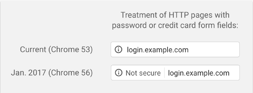no https with godaddy