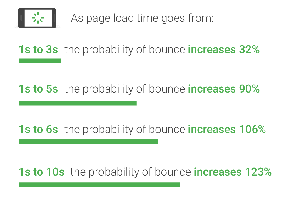 page load time is important