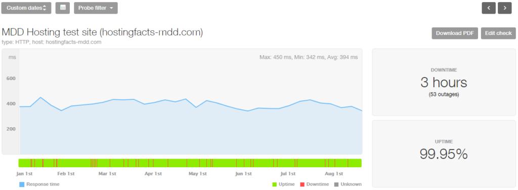 MDD Hosting last 8 month stats