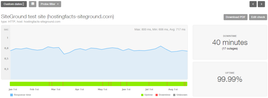 SiteGround 8month stats