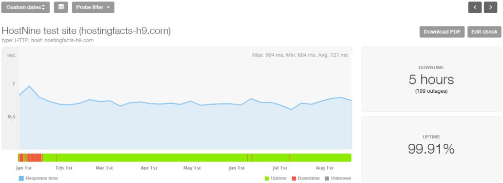 HostNine last 8 month stats