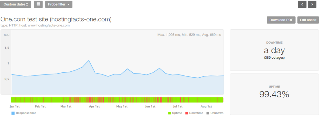 one-com last 8 month stats