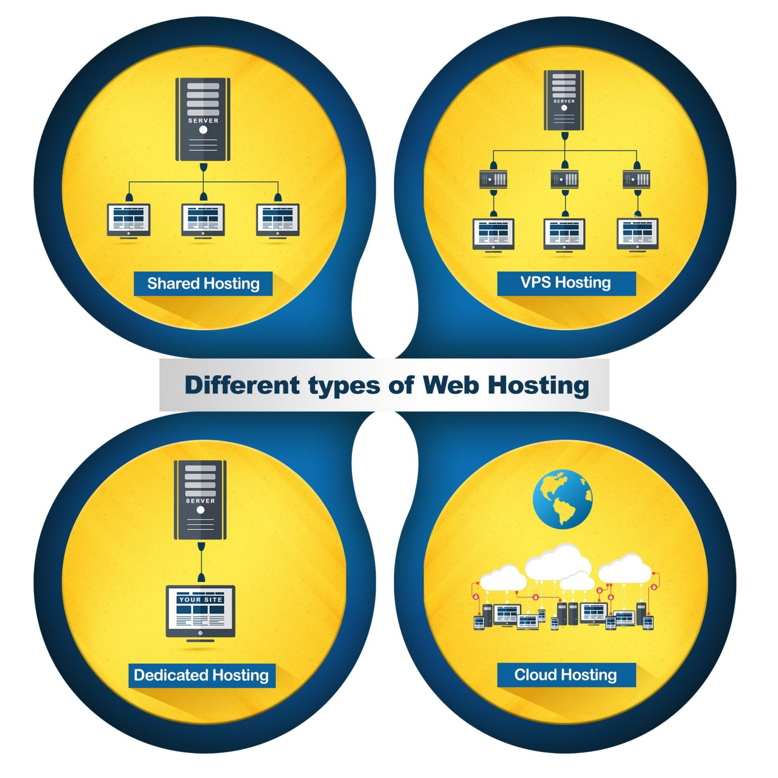 Different Types Of Web Hosting Explained Shared Vps Dedicated