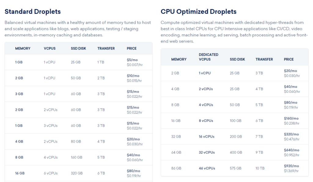 DigitalOcean Droplets pricing