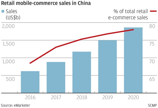 retail mobile-commerce sales in china chart