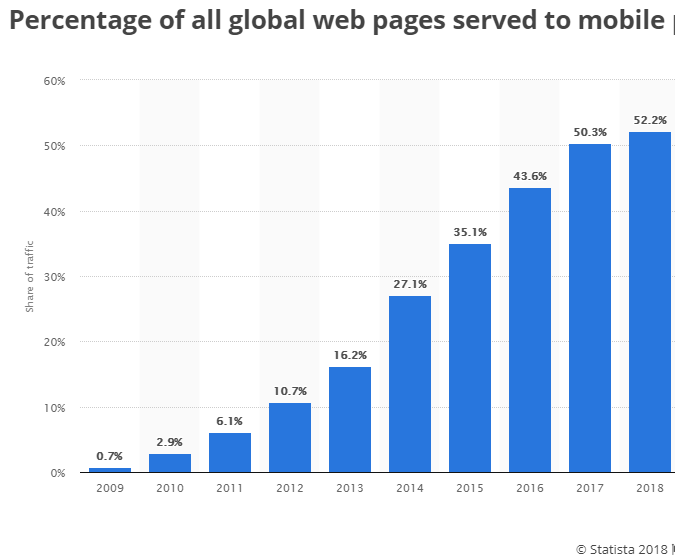 percentage of all global web pages served to mobile chart