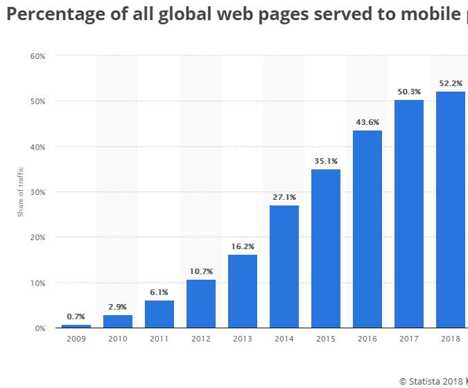 Share internet penetration statistics