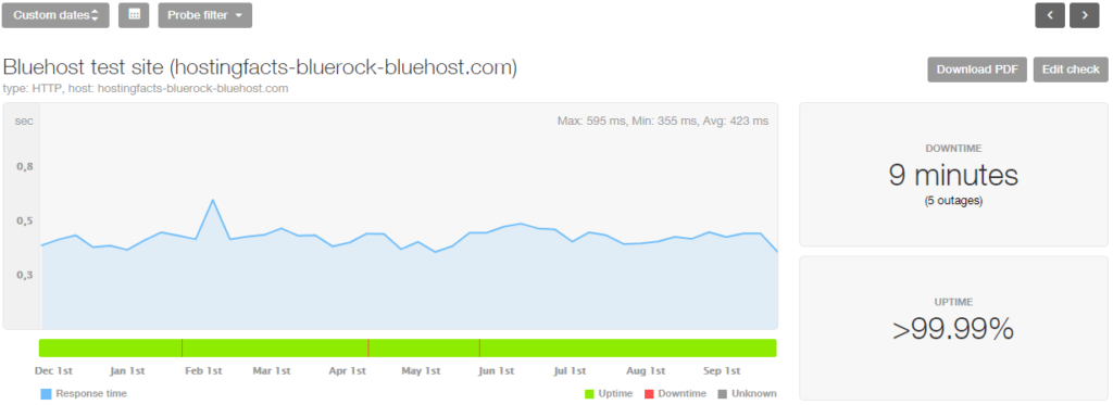bluehost performance stats