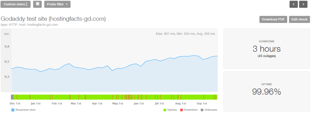 GoDaddy 10-month stats