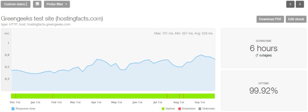 GreenGeeks 10-month stats