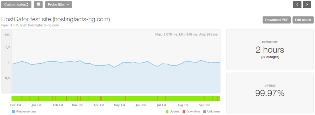 HostGator 10-month performance stats