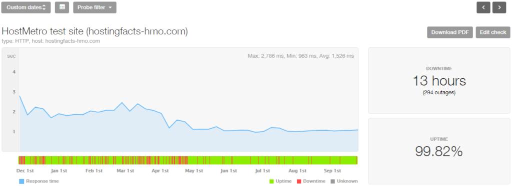 HostMetro 10-month stats