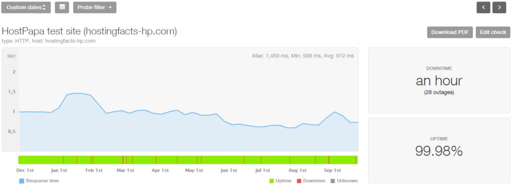 HostPapa 10-month performance stats