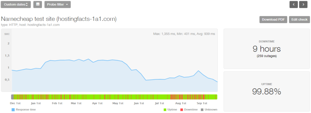 Namecheap 10-month stats