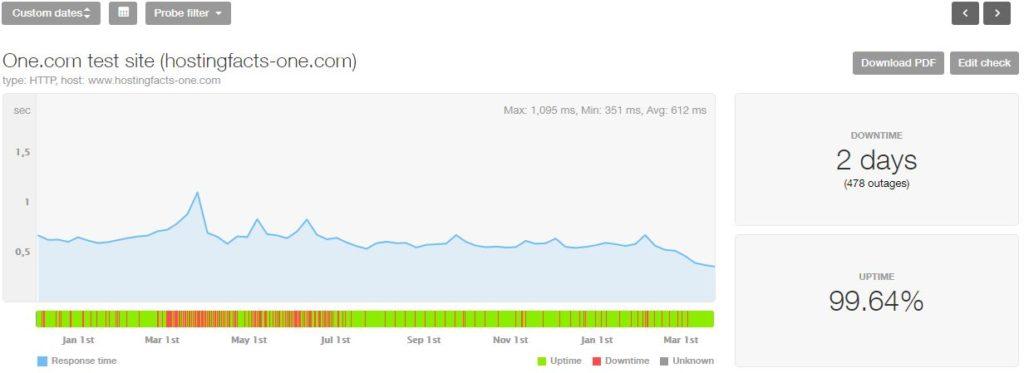 One-com last 16-month statistics