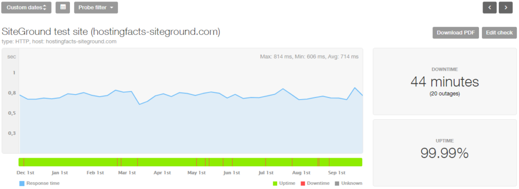 SiteGround 10month stats