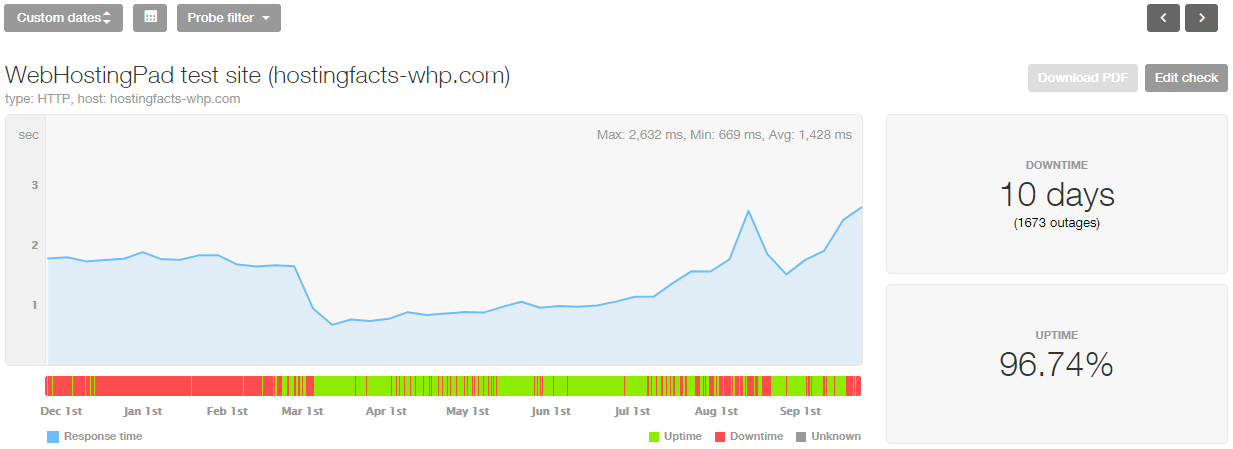 WebHostingPad 10-month performance stats