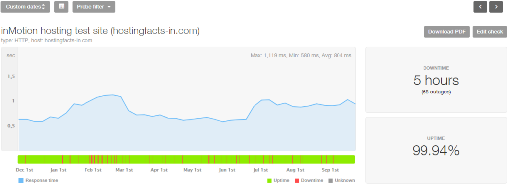 inmotion 10-month stats