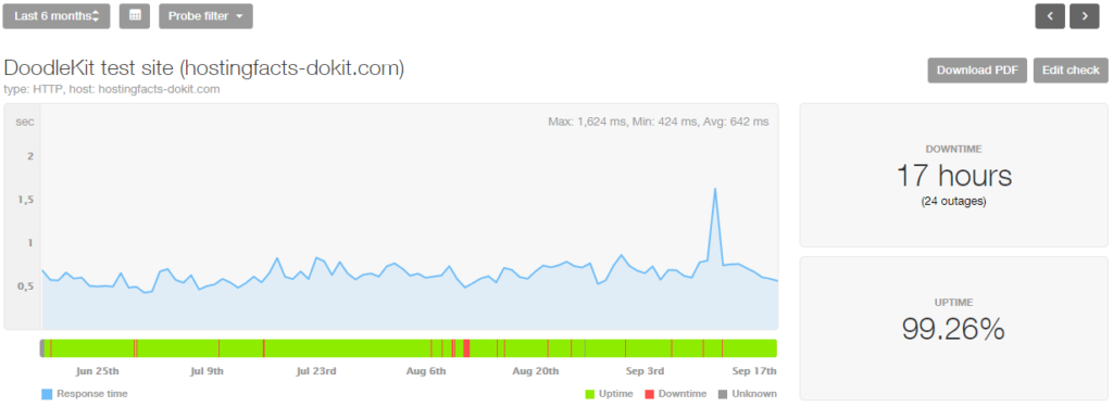 DoodleKit last 6 month stats