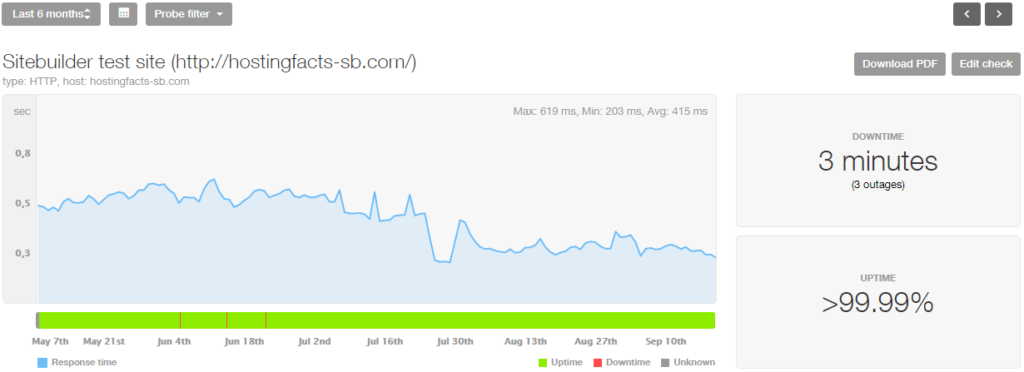 Sitebuilder last 6 month stats