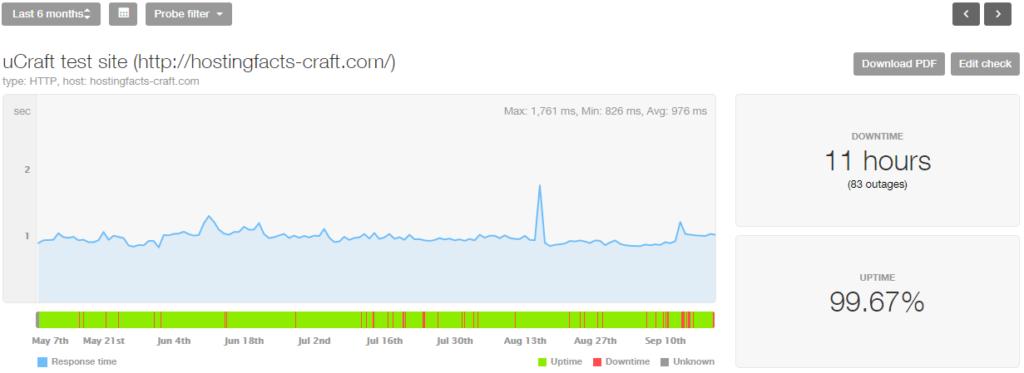 uCraft last 6 month stats